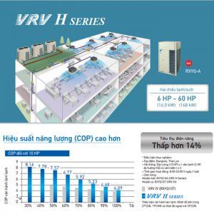 Điều hòa trung tâm Daikin VRV H